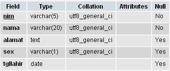 Struktur Tabel dengan NULL