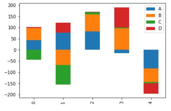 Stacked bar plot chart visualization
