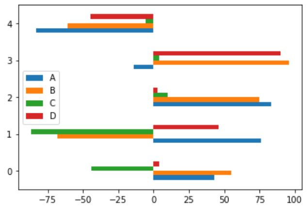 Horizontal bar plot chart visualization