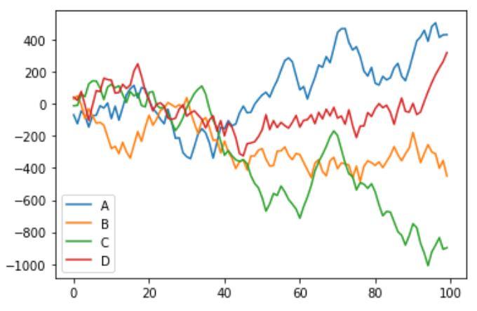 Multiple column plot chart visualization