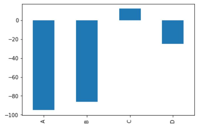 Bar plot chart visualization