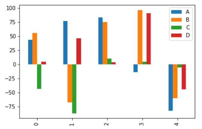 Multiple bar plot chart visualization