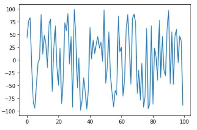 Basic plot chart visualization