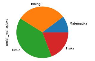 Pie plot chart visualization