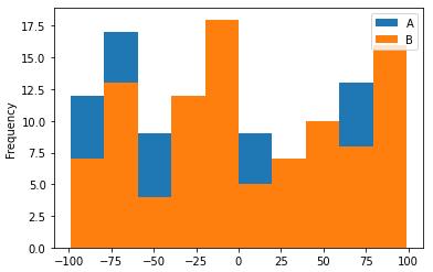 Stacked histogram chart visualization