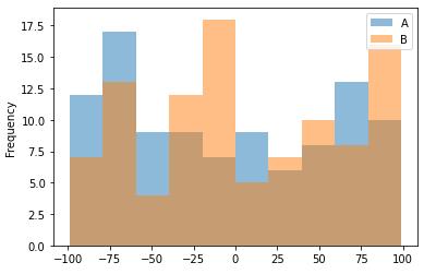 Transparent stacked histogram chart visualization