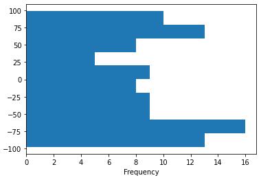 Horizontal histogram chart visualization